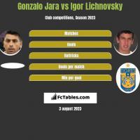 Gonzalo Jara vs Igor Lichnovsky h2h player stats