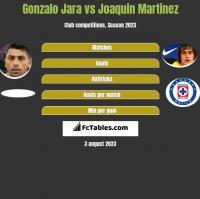 Gonzalo Jara vs Joaquin Martinez h2h player stats