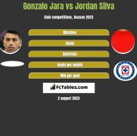 Gonzalo Jara vs Jordan Silva h2h player stats