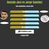 Gonzalo Jara vs Jorge Sanchez h2h player stats