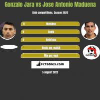 Gonzalo Jara vs Jose Antonio Maduena h2h player stats