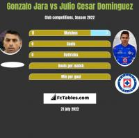 Gonzalo Jara vs Julio Cesar Dominguez h2h player stats