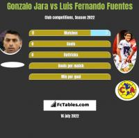 Gonzalo Jara vs Luis Fernando Fuentes h2h player stats