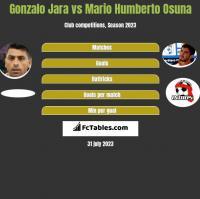 Gonzalo Jara vs Mario Humberto Osuna h2h player stats
