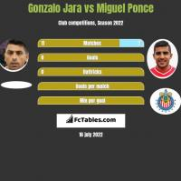 Gonzalo Jara vs Miguel Ponce h2h player stats