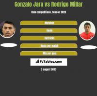 Gonzalo Jara vs Rodrigo Millar h2h player stats