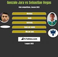 Gonzalo Jara vs Sebastian Vegas h2h player stats