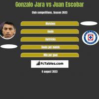 Gonzalo Jara vs Juan Escobar h2h player stats