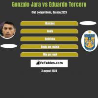 Gonzalo Jara vs Eduardo Tercero h2h player stats