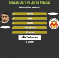 Gonzalo Jara vs Jorge Valadez h2h player stats