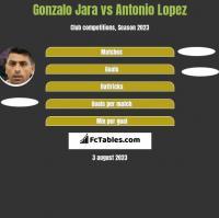 Gonzalo Jara vs Antonio Lopez h2h player stats