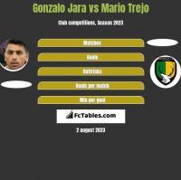 Gonzalo Jara vs Mario Trejo h2h player stats