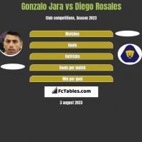 Gonzalo Jara vs Diego Rosales h2h player stats