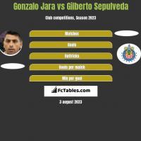 Gonzalo Jara vs Gilberto Sepulveda h2h player stats