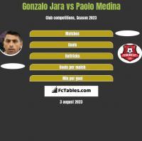 Gonzalo Jara vs Paolo Medina h2h player stats
