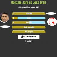 Gonzalo Jara vs Jose Ortiz h2h player stats