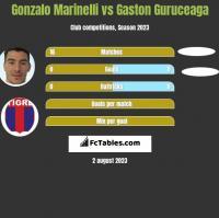 Gonzalo Marinelli vs Gaston Guruceaga h2h player stats