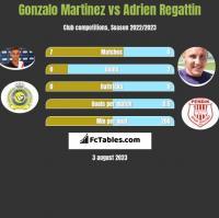 Gonzalo Martinez vs Adrien Regattin h2h player stats