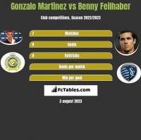 Gonzalo Martinez vs Benny Feilhaber h2h player stats