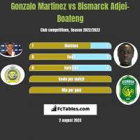 Gonzalo Martinez vs Bismarck Adjei-Boateng h2h player stats