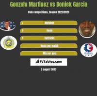 Gonzalo Martinez vs Boniek Garcia h2h player stats