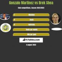 Gonzalo Martinez vs Brek Shea h2h player stats