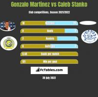 Gonzalo Martinez vs Caleb Stanko h2h player stats