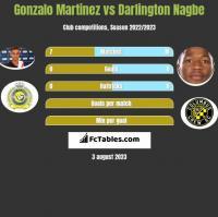 Gonzalo Martinez vs Darlington Nagbe h2h player stats