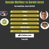 Gonzalo Martinez vs Darwin Ceren h2h player stats