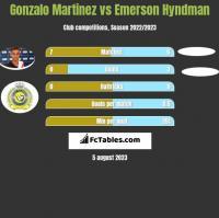 Gonzalo Martinez vs Emerson Hyndman h2h player stats