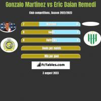 Gonzalo Martinez vs Eric Daian Remedi h2h player stats