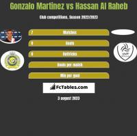 Gonzalo Martinez vs Hassan Al Raheb h2h player stats