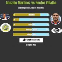 Gonzalo Martinez vs Hector Villalba h2h player stats