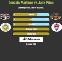 Gonzalo Martinez vs Jack Price h2h player stats