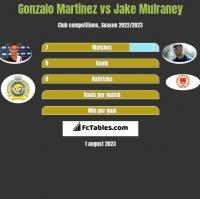 Gonzalo Martinez vs Jake Mulraney h2h player stats