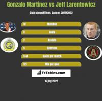 Gonzalo Martinez vs Jeff Larentowicz h2h player stats