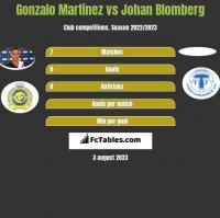 Gonzalo Martinez vs Johan Blomberg h2h player stats