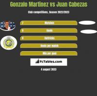 Gonzalo Martinez vs Juan Cabezas h2h player stats