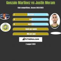 Gonzalo Martinez vs Justin Meram h2h player stats