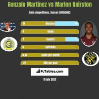 Gonzalo Martinez vs Marlon Hairston h2h player stats