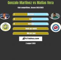Gonzalo Martinez vs Matias Vera h2h player stats