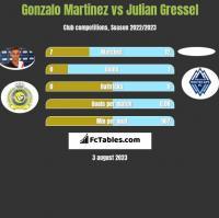Gonzalo Martinez vs Julian Gressel h2h player stats