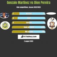 Gonzalo Martinez vs Dion Pereira h2h player stats