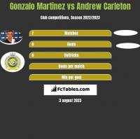 Gonzalo Martinez vs Andrew Carleton h2h player stats