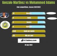 Gonzalo Martinez vs Mohammed Adams h2h player stats