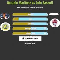Gonzalo Martinez vs Cole Bassett h2h player stats