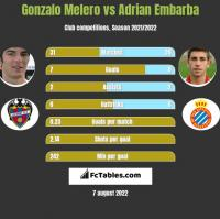 Gonzalo Melero vs Adrian Embarba h2h player stats
