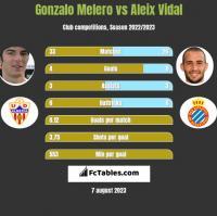 Gonzalo Melero vs Aleix Vidal h2h player stats