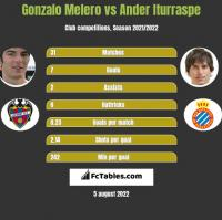 Gonzalo Melero vs Ander Iturraspe h2h player stats