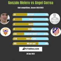 Gonzalo Melero vs Angel Correa h2h player stats